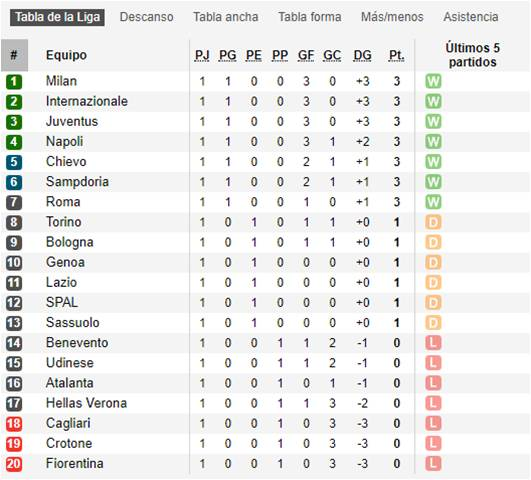 Serie A 2017-18 J1 3