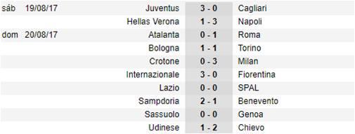Serie A 2017-18 J1 4